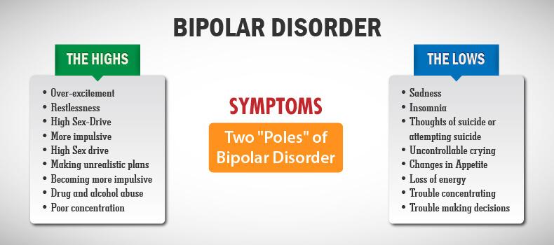 Bipolar Disorder and Decision Making